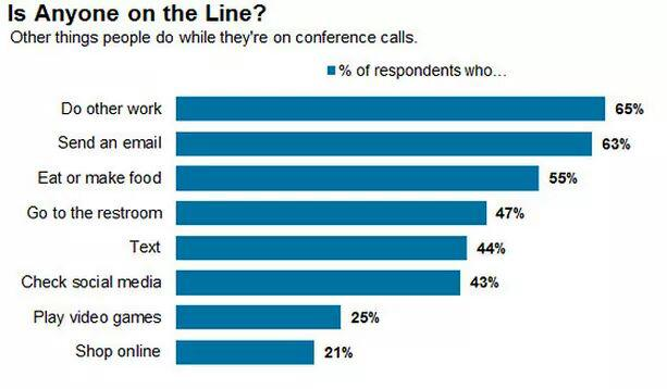 Came across this chart in the Wall Street Journal today. Now we will always be curious what is happening on the other end of a conference call!