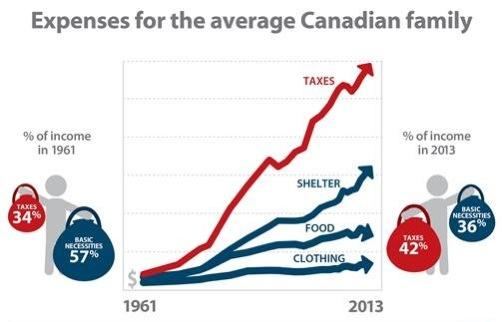 Tax burden in Canada. The average Canadian family's tax burden has risen from 34% of income to 42% of income since 1961. That's a 23.5% increase. Do you feel like you are getting a 23.5% increase in Government services?